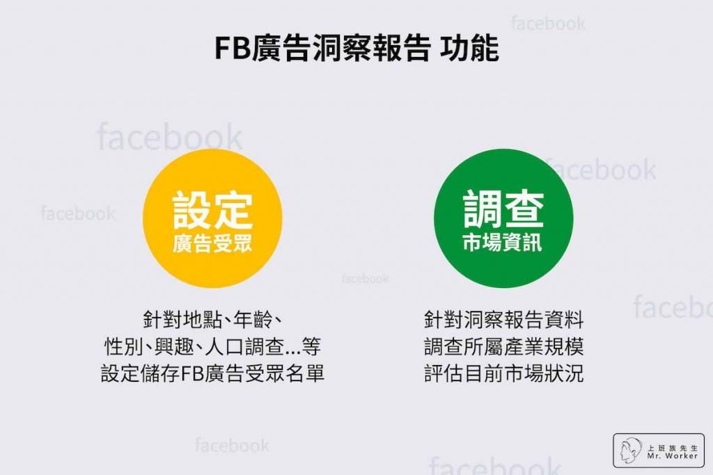 FB廣告洞察報告功能-設定廣告受眾、調查市場資訊