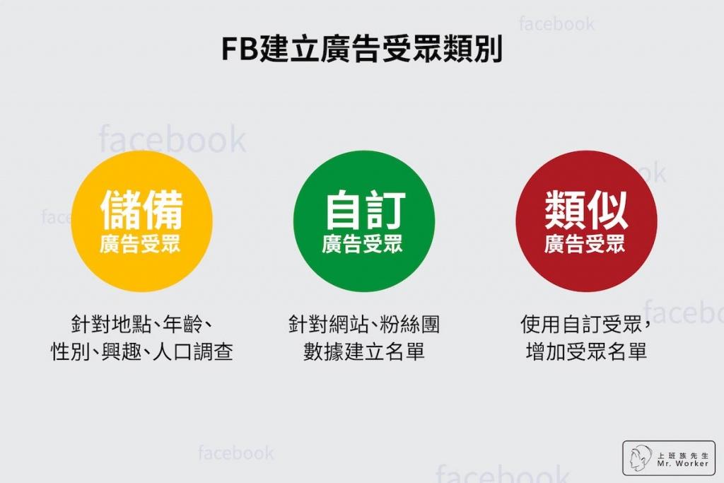 FB建立廣告活動類別:儲備廣告受眾、自訂廣告受眾、類似廣告受眾