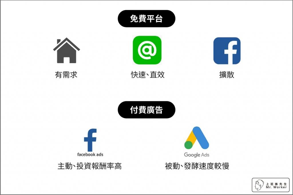 規劃行銷工具及策略