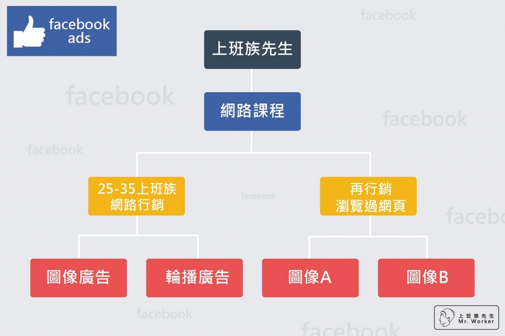 Facebook廣告帳戶架構