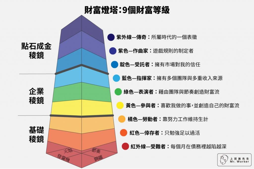 財富燈塔:9個財富等級