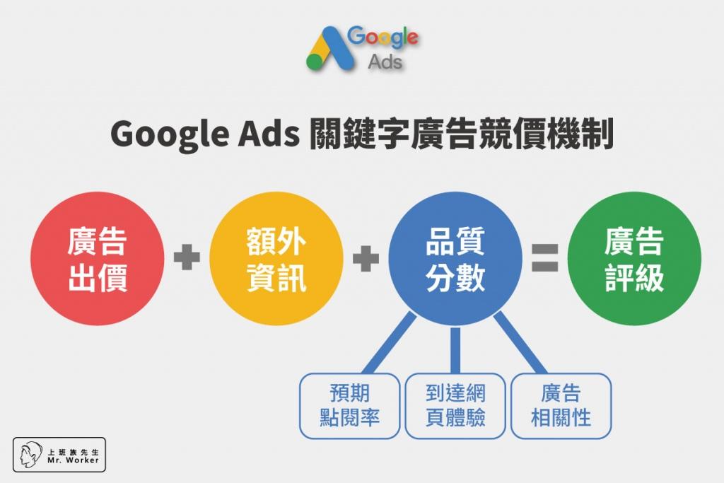 Google Ads關鍵字廣告競價機制。廣告評級=廣告出價+額外資訊+品質分數