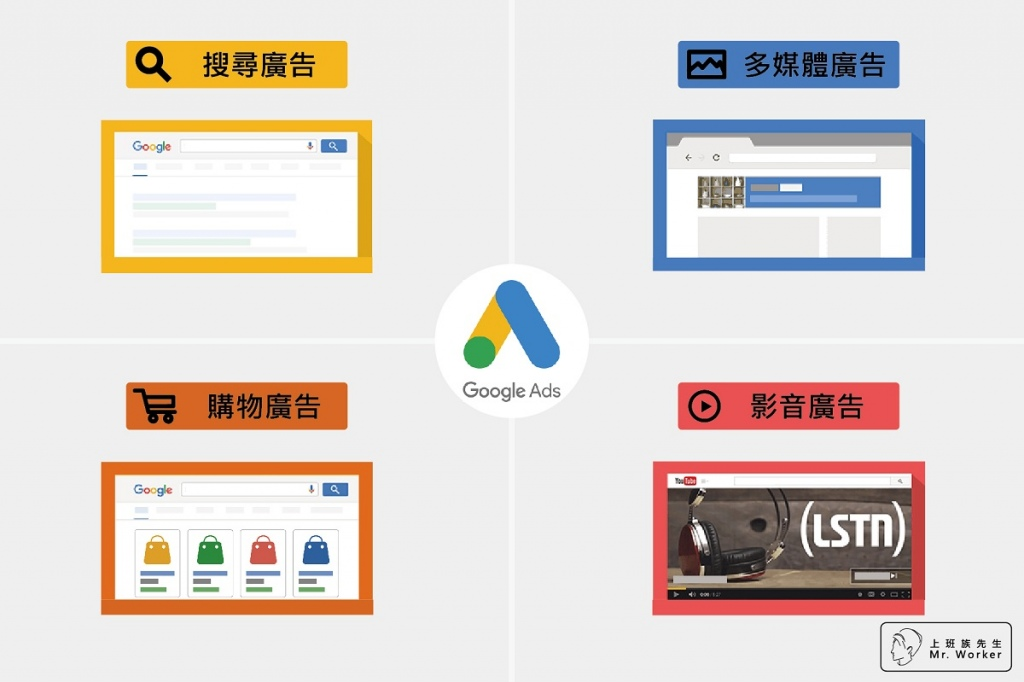 Google Ads包含四大類別