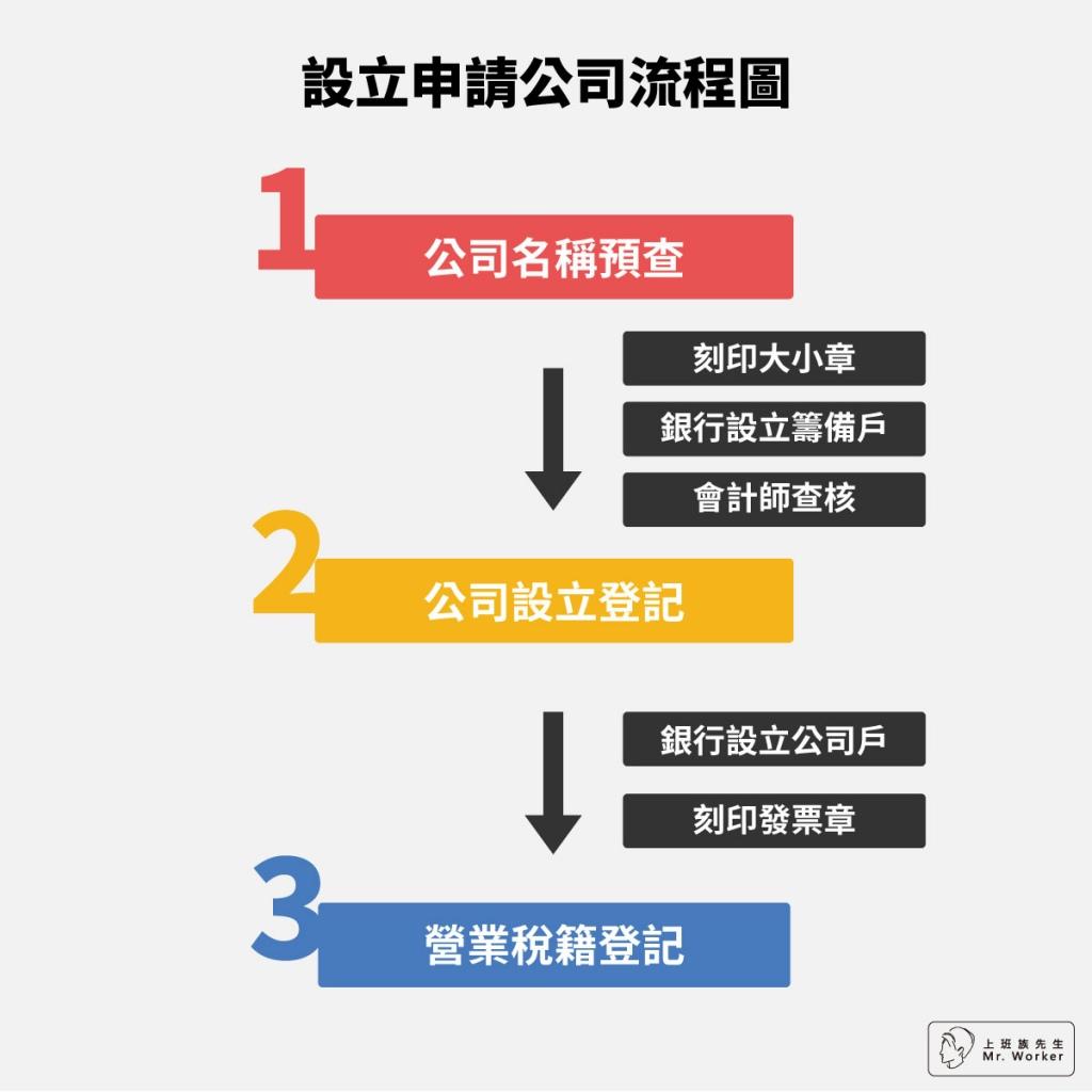 設立公司申請流程圖