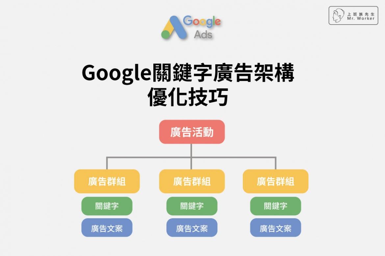 Google關鍵字廣告架構 優化技巧