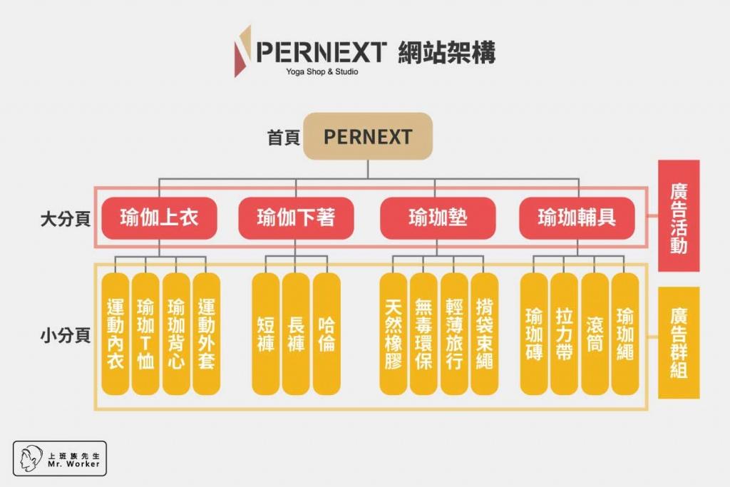 PERNEXT網站及廣告架構